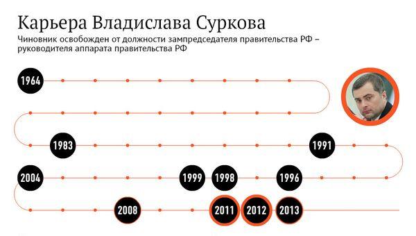 Карьера Владислава Суркова