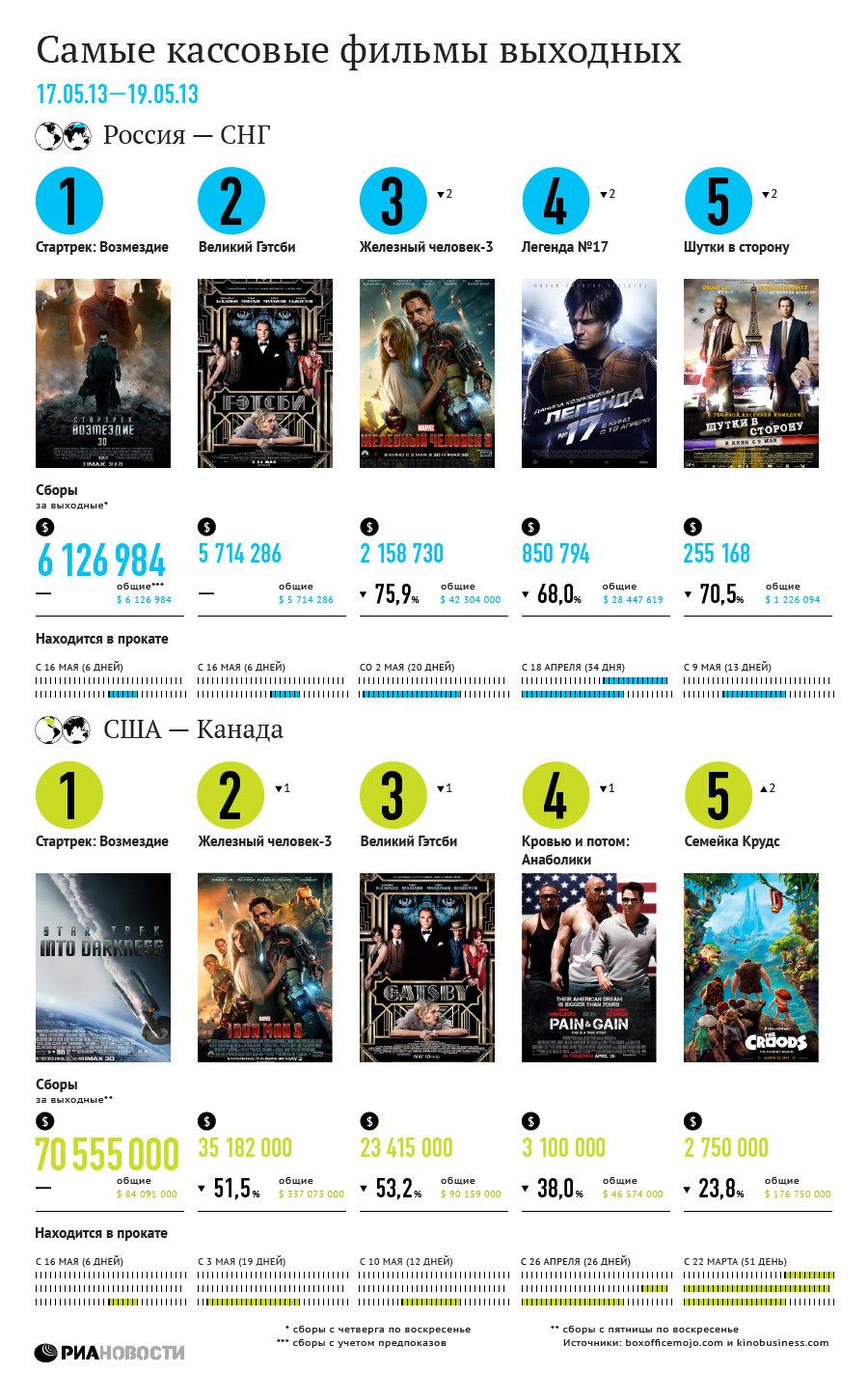 Самые кассовые фильмы выходных (17-19 мая)