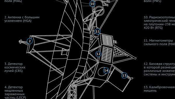 Вояджеры: 35 лет полета в космических глубинах