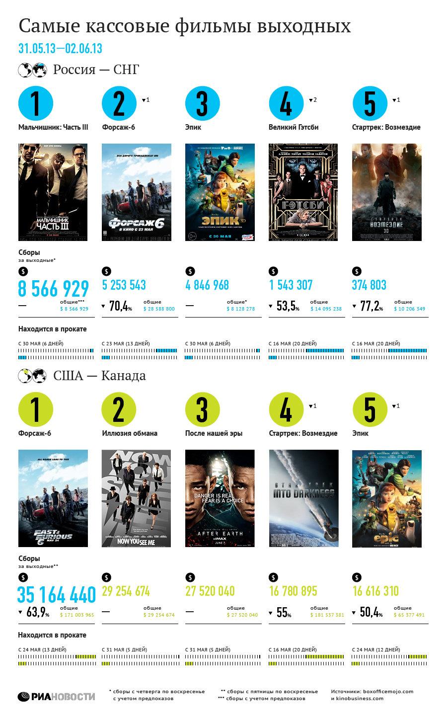 Самые кассовые фильмы выходных (31 мая- 2 июня)