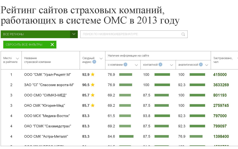 Рейтинг сайтов страховых компаний, работающих в системе ОМС - 2013