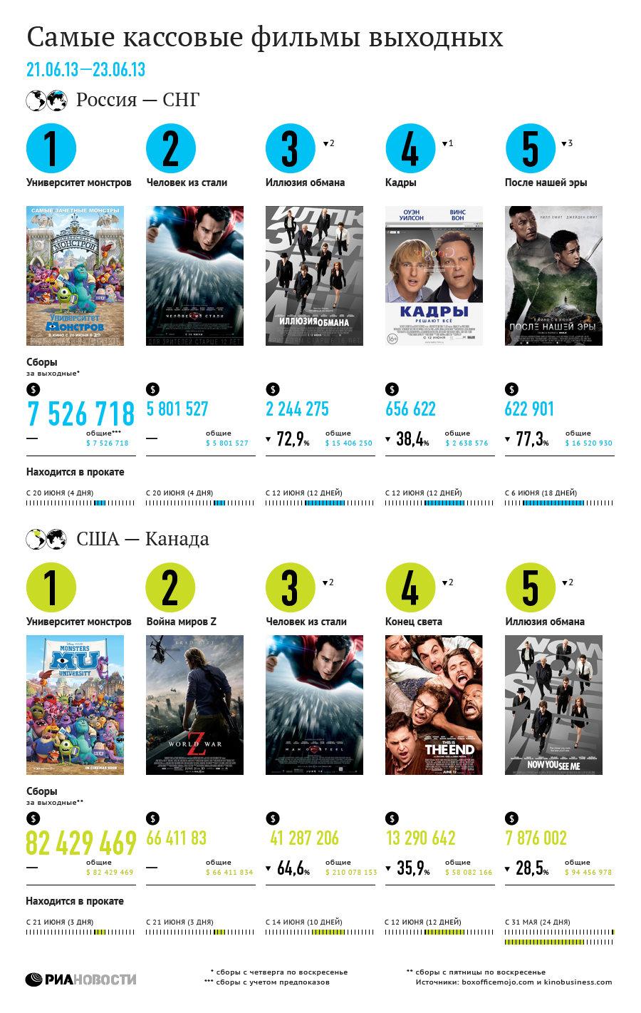 Самые кассовые фильмы выходных (21-23 июня)