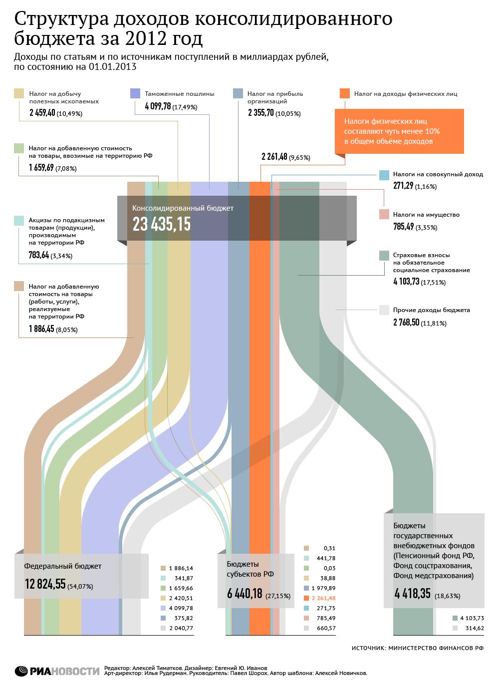Структура доходов консолидированного бюджета за 2012 год
