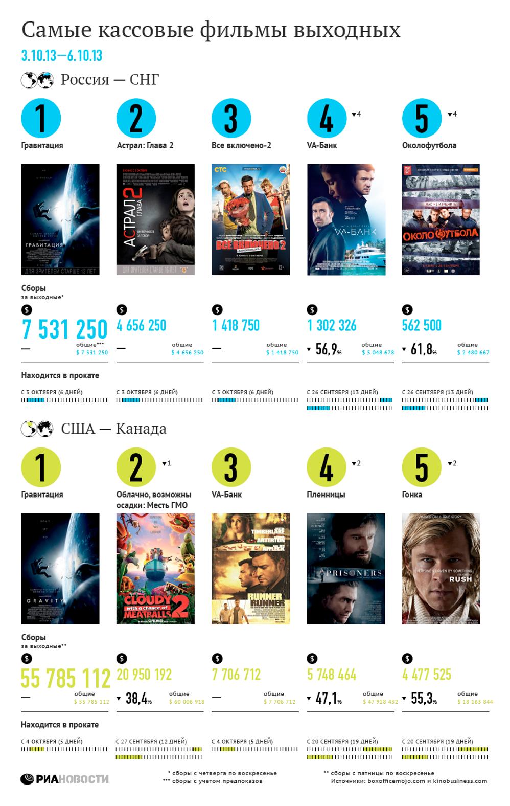 Самые кассовые фильмы выходных (3-6 октября)