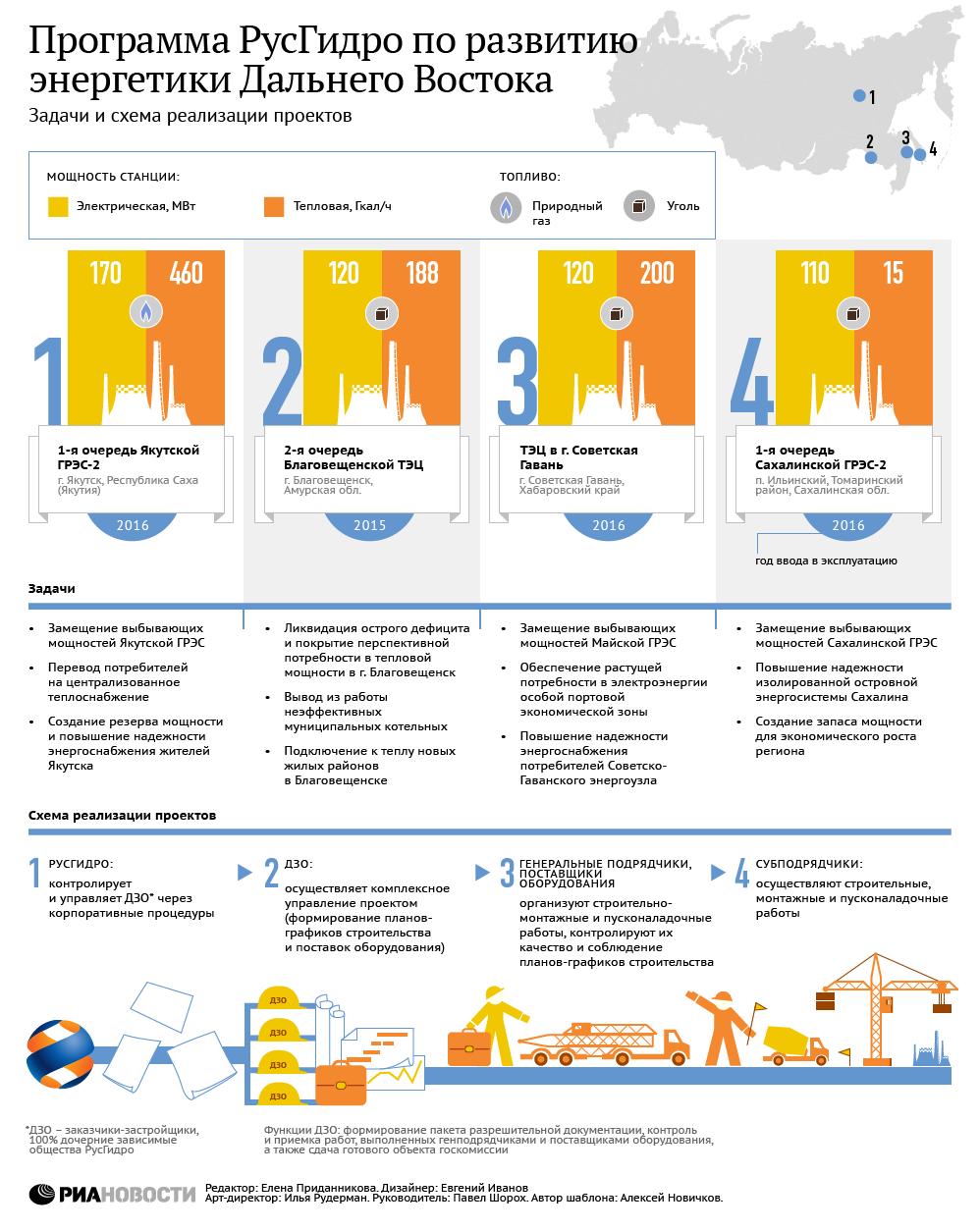Программа РусГидро по развитию энергетики Дальнего Востока