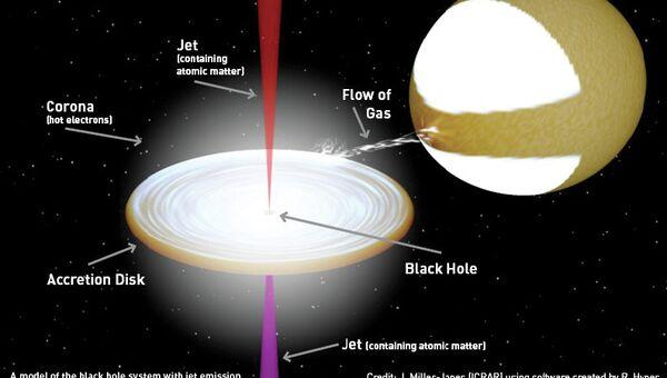 Черная дыра перетягивает материю со звезды-компаньона и испускает часть ее в виде джета