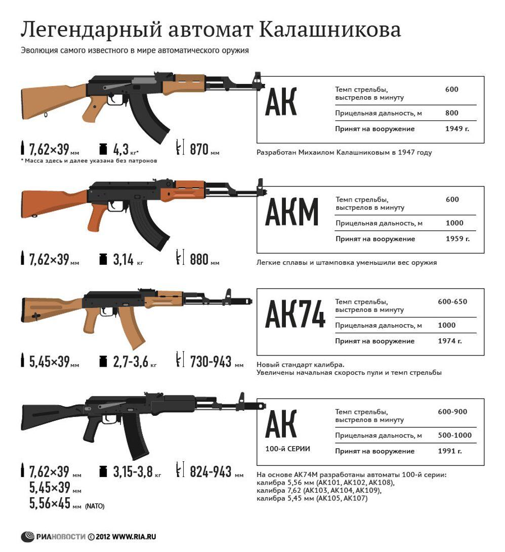 Легендарный автомат Калашникова