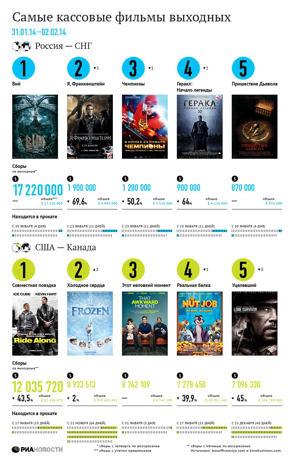 самые кассовые фильмы выходных 31 января 2 февраля риа