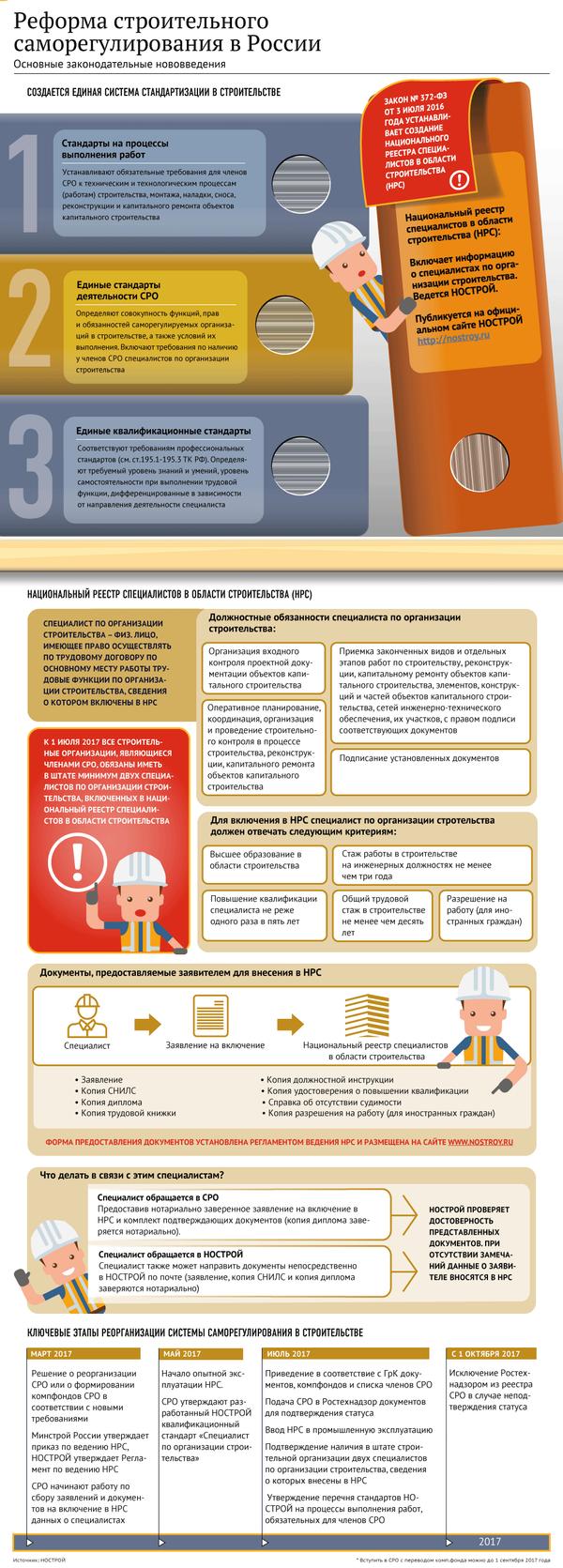 Реформа строительного саморегулирования: нацреестр специалистов