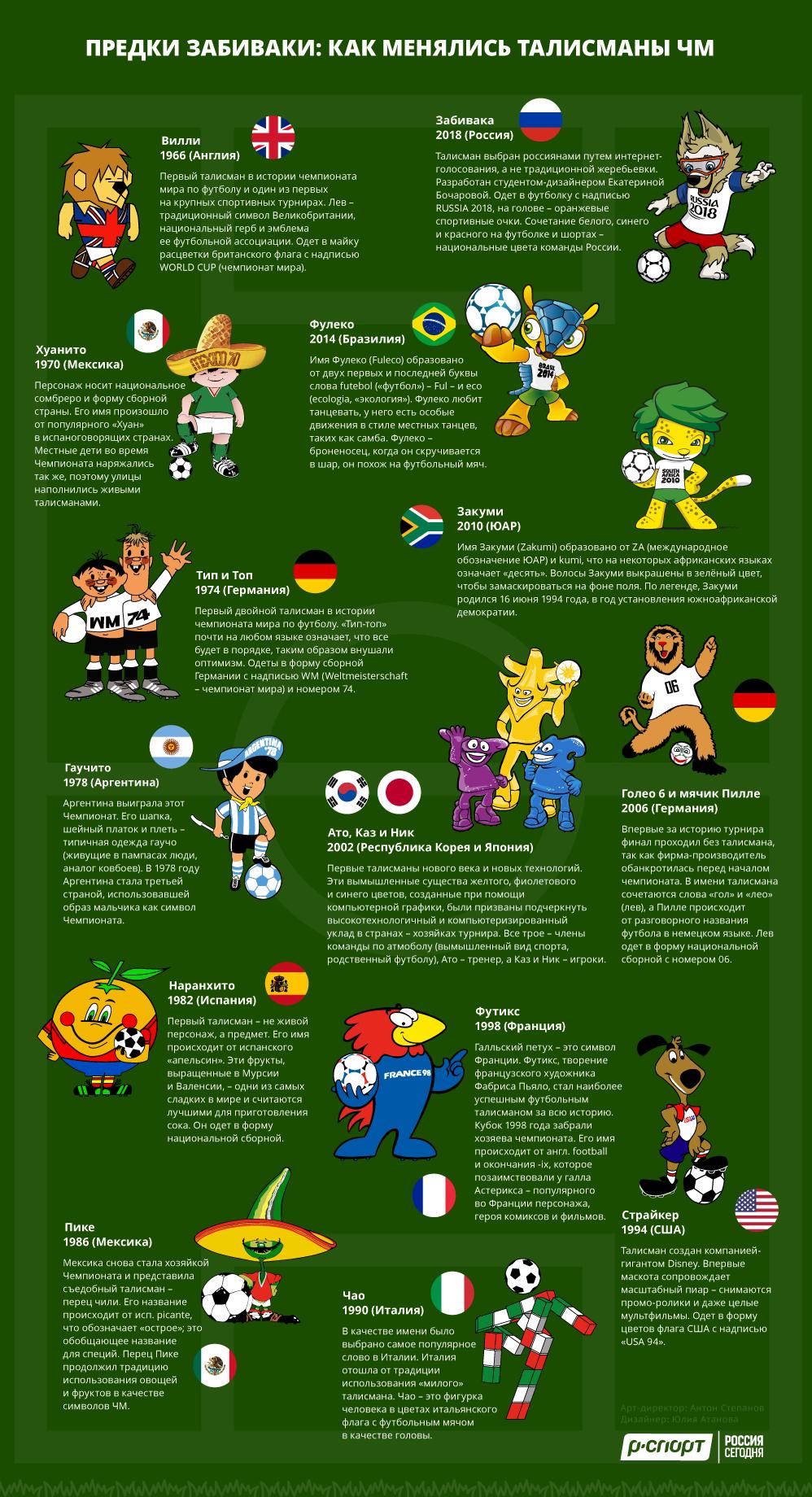 Предки Забиваки: как менялись талисманы ЧМ по футболу