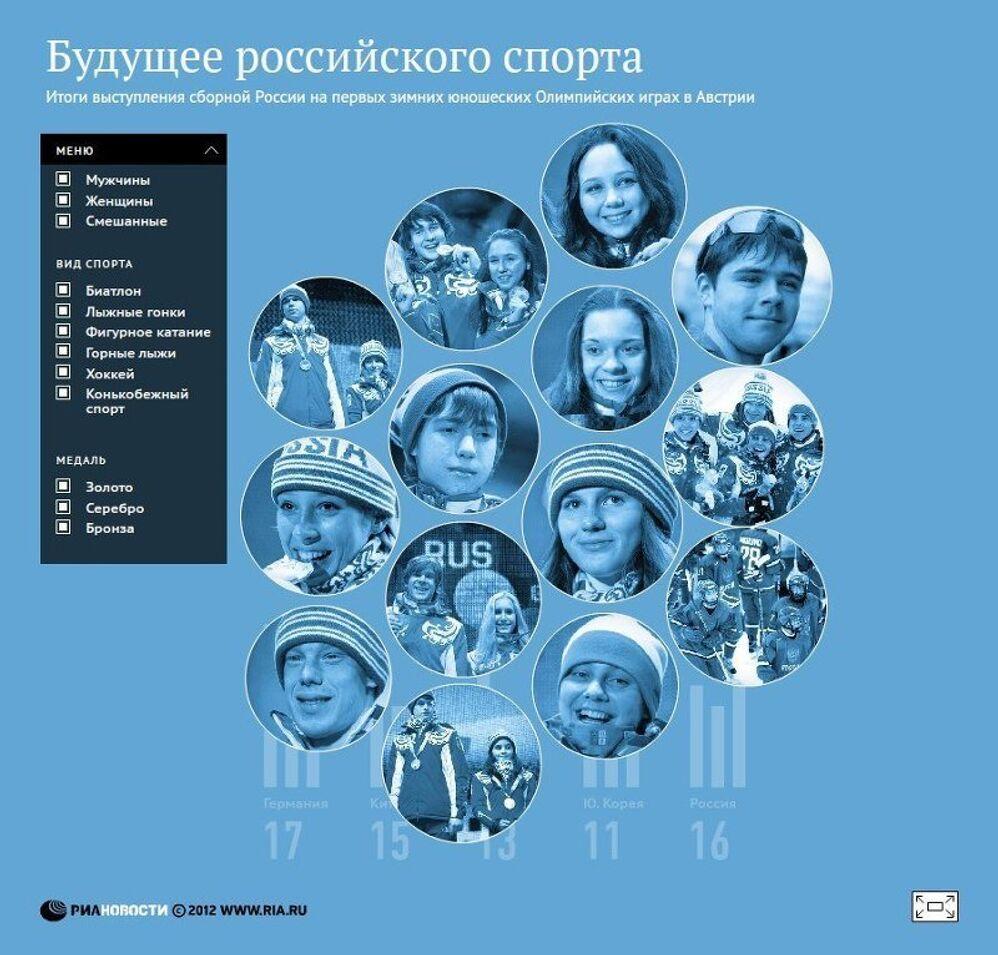 Итоги выступления сборной России на первых зимних юношеских Олимпийских играх в Австрии