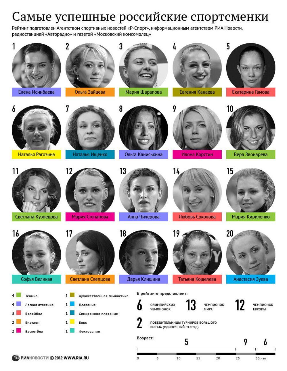 Самые успешные российские спортсменки