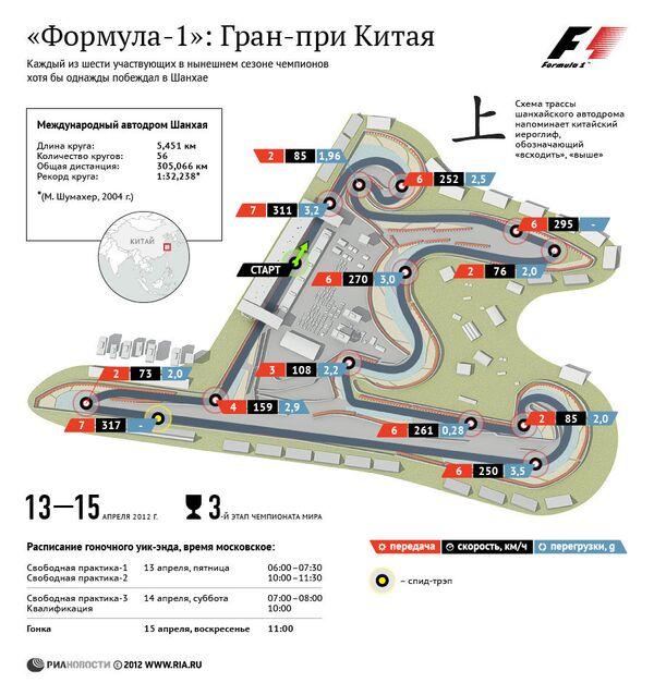 Формула-1: Гран-при Китая