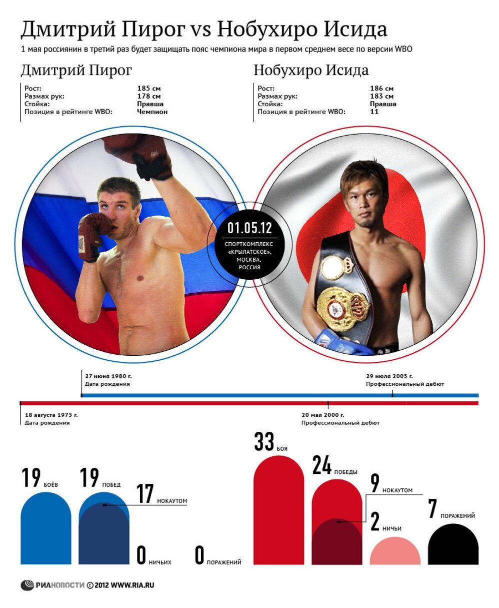 Дмитрий Пирог против Нобухиро Исиды