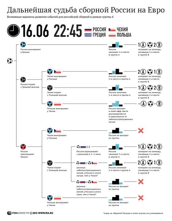 Варианты развития событий для сборной России в рамках группы А