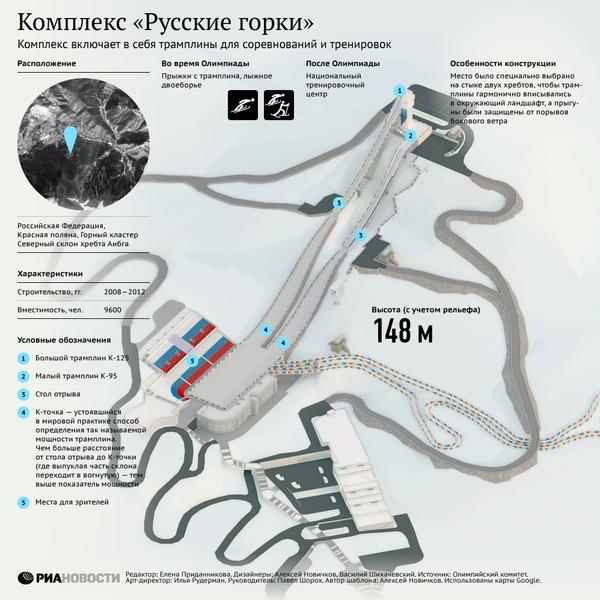 Комплекс Русские горки