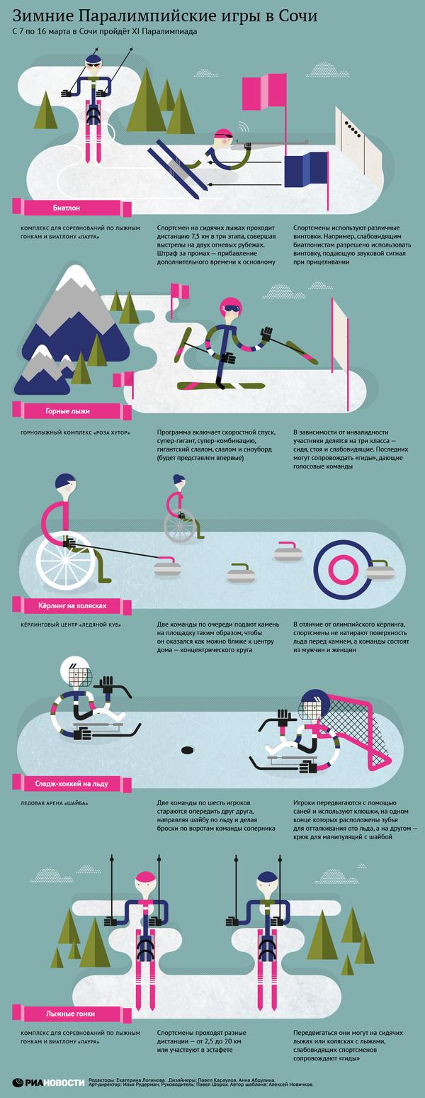 Зимние Паралимпийские игры в Сочи