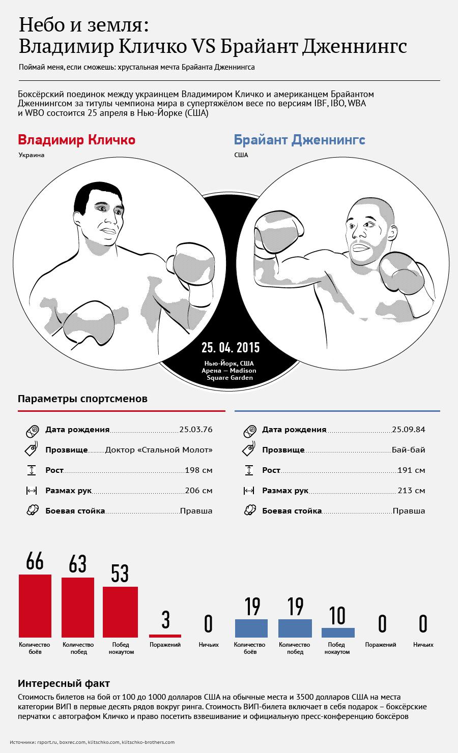 Владимир Кличко VS Брайант Дженнингс
