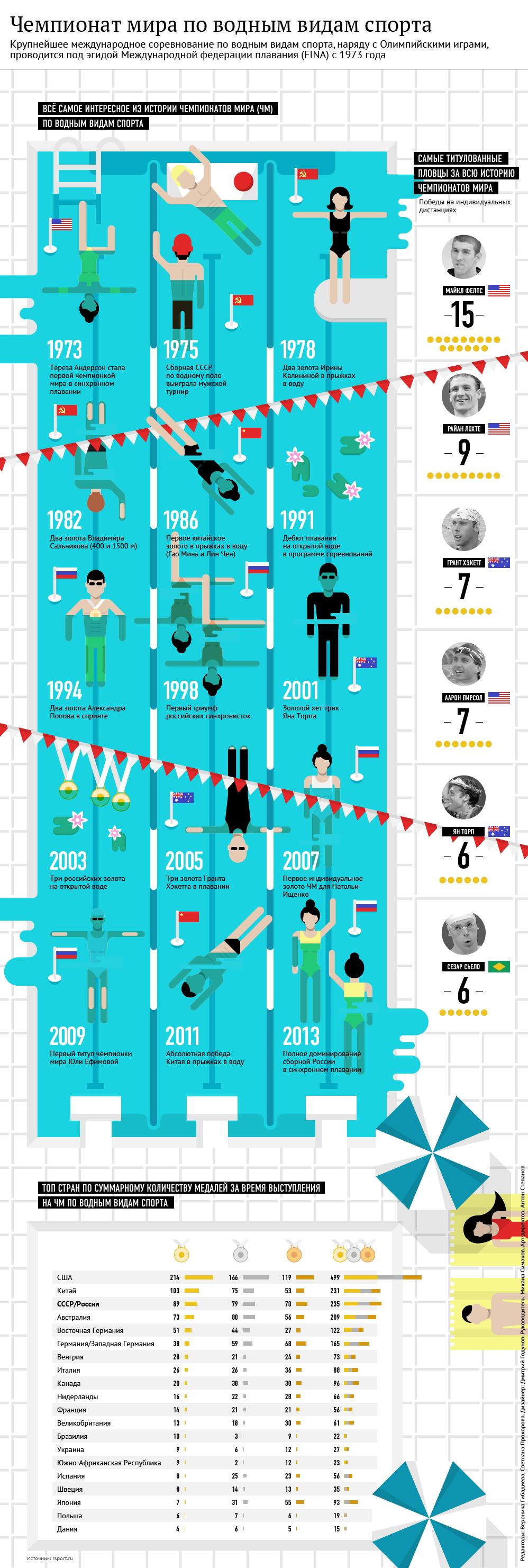 Чемпионат мира по водным видам спорта. Герои, победители, даты